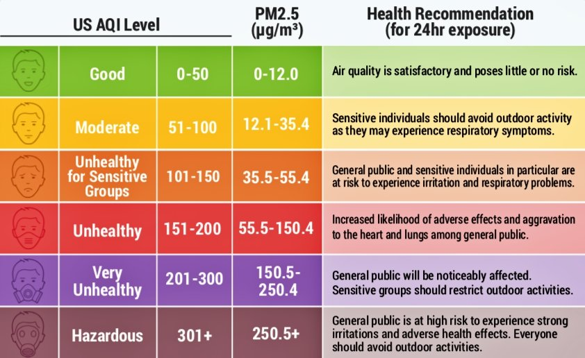 World Air Quality Report 2018